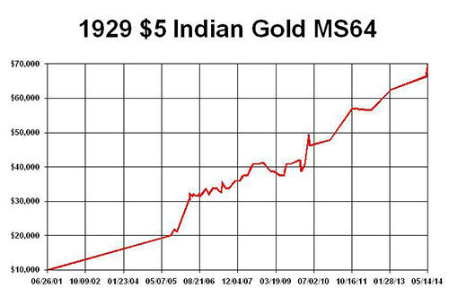 1929 5 Indian Gold MS64